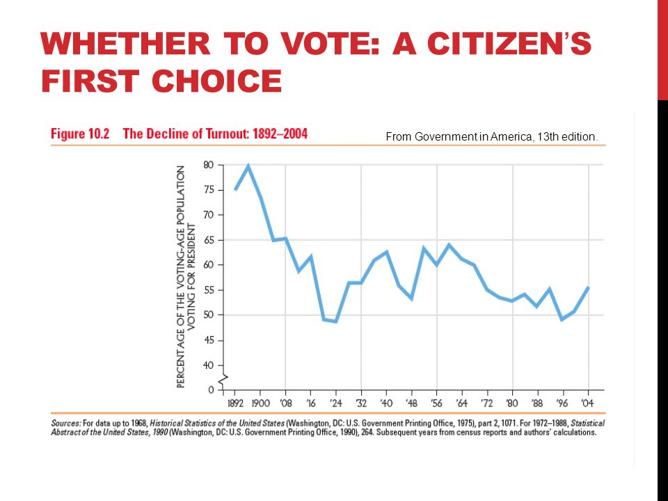 WHETHER TO VOTE: A CITIZEN'S FIRST CHOICE From Government in America, 13th edition.