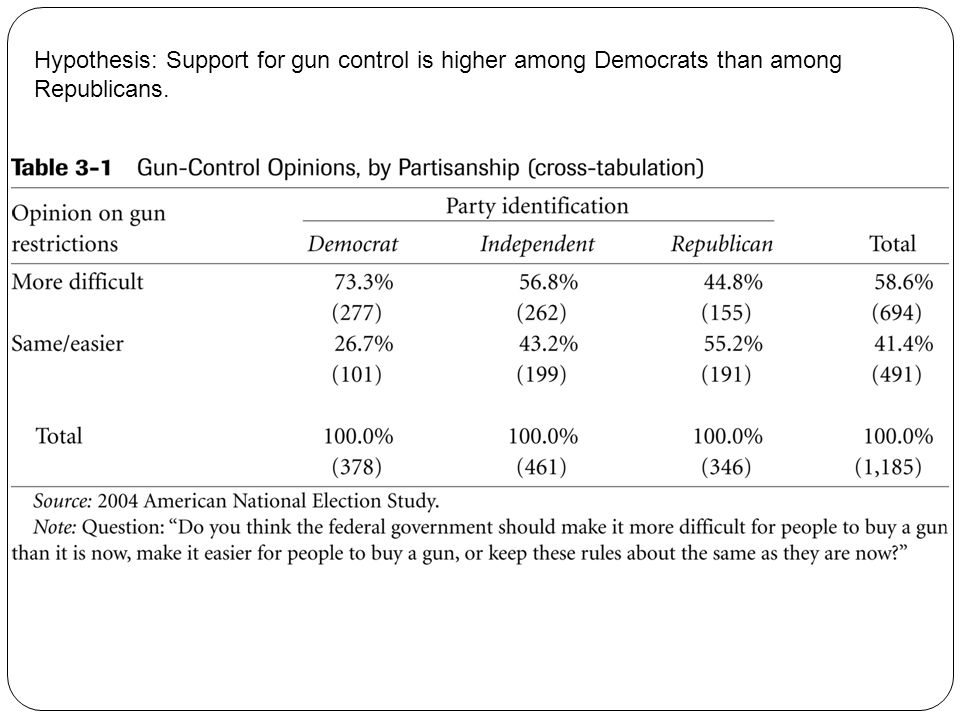 Hypothesis: Support for gun control is higher among Democrats than among Republicans.