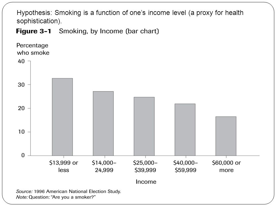 Hypothesis: Smoking is a function of one's income level (a proxy for health sophistication).