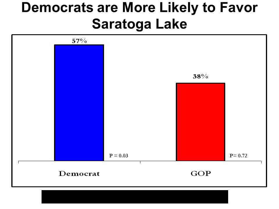 Democrats are More Likely to Favor Saratoga Lake Relationship between Party ID and Saratoga Lake P = 0.03P= 0.72