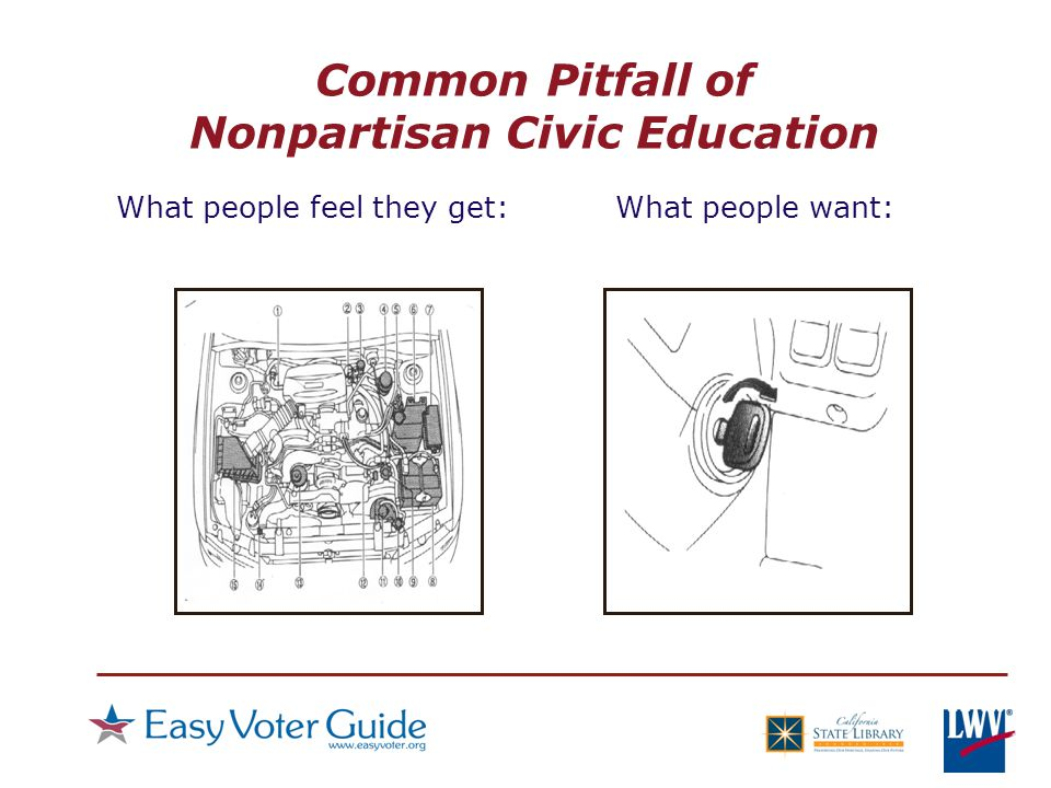 Common Pitfall of Nonpartisan Civic Education What people feel they get:What people want: