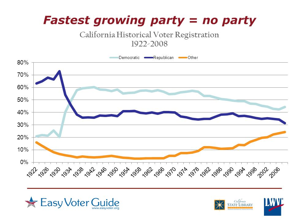 Fastest growing party = no party