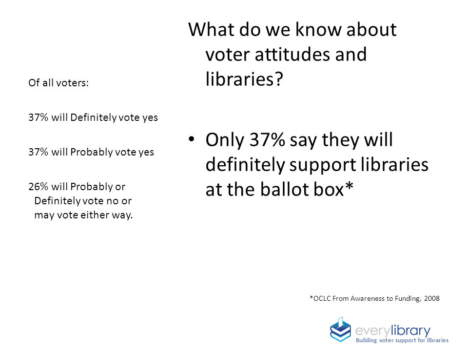 What do we know about voter attitudes and libraries? Only 37% say they will definitely support libraries at the ballot box* *OCLC From Awareness to Fu