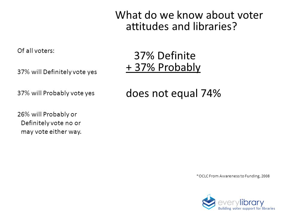 What do we know about voter attitudes and libraries? 37% Definite + 37% Probably does not equal 74% *OCLC From Awareness to Funding, 2008 Of all voter