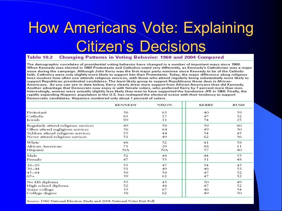How Americans Vote: Explaining Citizen's Decisions