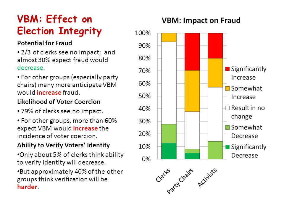 VBM: Effect on Election Integrity Potential for Fraud 2/3 of clerks see no impact; and almost 30% expect fraud would decrease.
