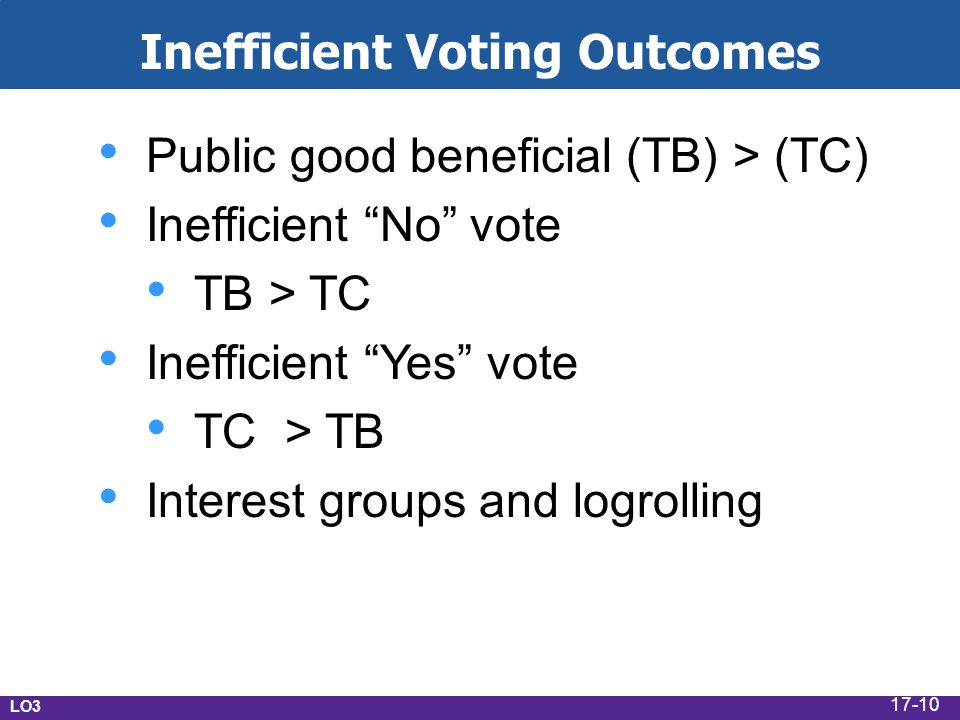 LO3 Inefficient Voting Outcomes Public good beneficial (TB) > (TC) Inefficient No vote TB > TC Inefficient Yes vote TC > TB Interest groups and logrolling 17-10