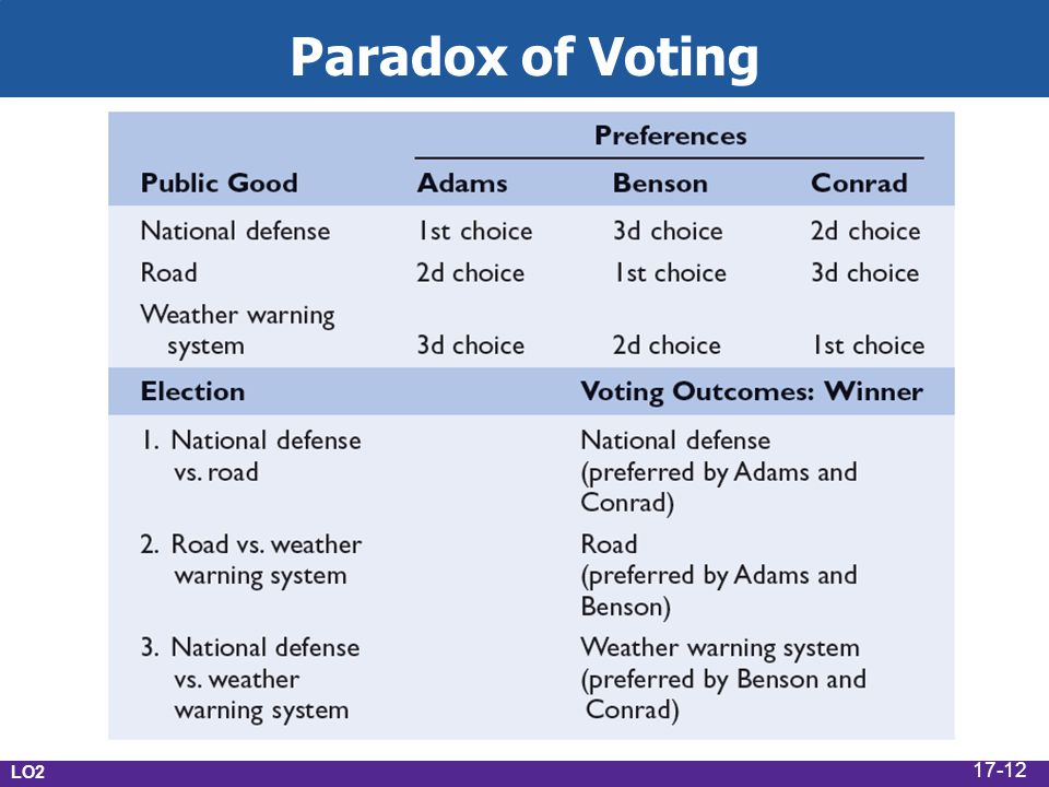 LO2 Paradox of Voting 17-12