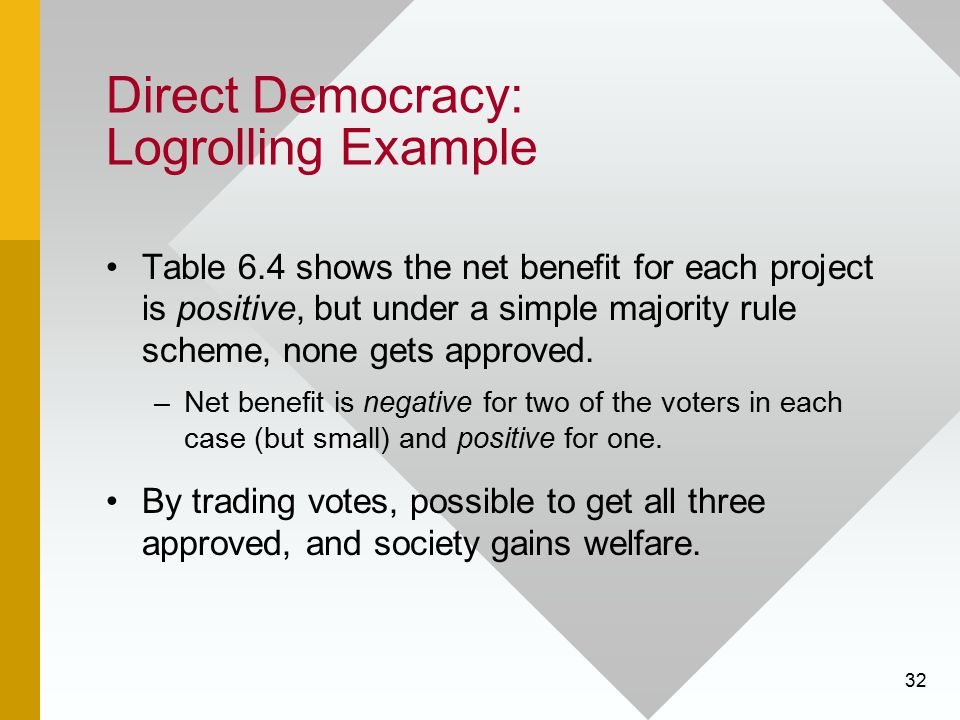 32 Direct Democracy: Logrolling Example Table 6.4 shows the net benefit for each project is positive, but under a simple majority rule scheme, none ge