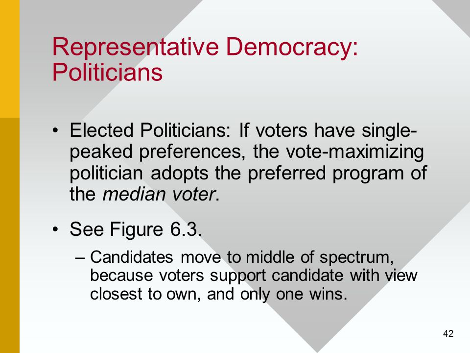 42 Representative Democracy: Politicians Elected Politicians: If voters have single- peaked preferences, the vote-maximizing politician adopts the pre