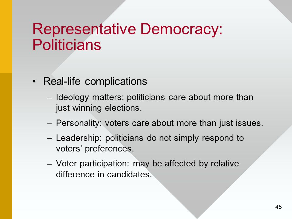 45 Representative Democracy: Politicians Real-life complications –Ideology matters: politicians care about more than just winning elections. –Personal