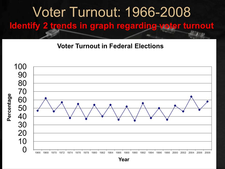 Voter Turnout: 1966-2008 Identify 2 trends in graph regarding voter turnout