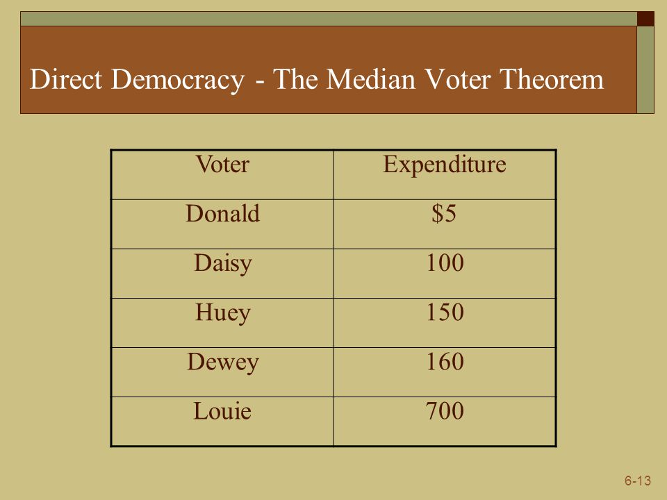 6-13 Direct Democracy - The Median Voter Theorem VoterExpenditure Donald$5 Daisy100 Huey150 Dewey160 Louie700