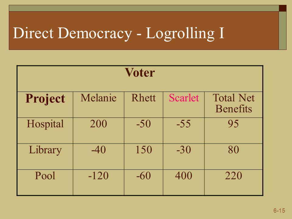 6-15 Direct Democracy - Logrolling I Voter Project MelanieRhettScarletTotal Net Benefits Hospital200-50-5595 Library-40150-3080 Pool-120-60400220