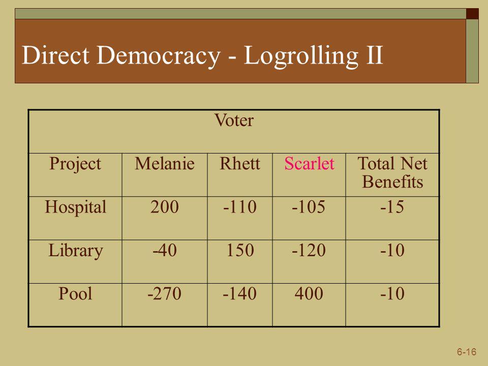 6-16 Direct Democracy - Logrolling II Voter ProjectMelanieRhettScarletTotal Net Benefits Hospital200-110-105-15 Library-40150-120-10 Pool-270-140400-1