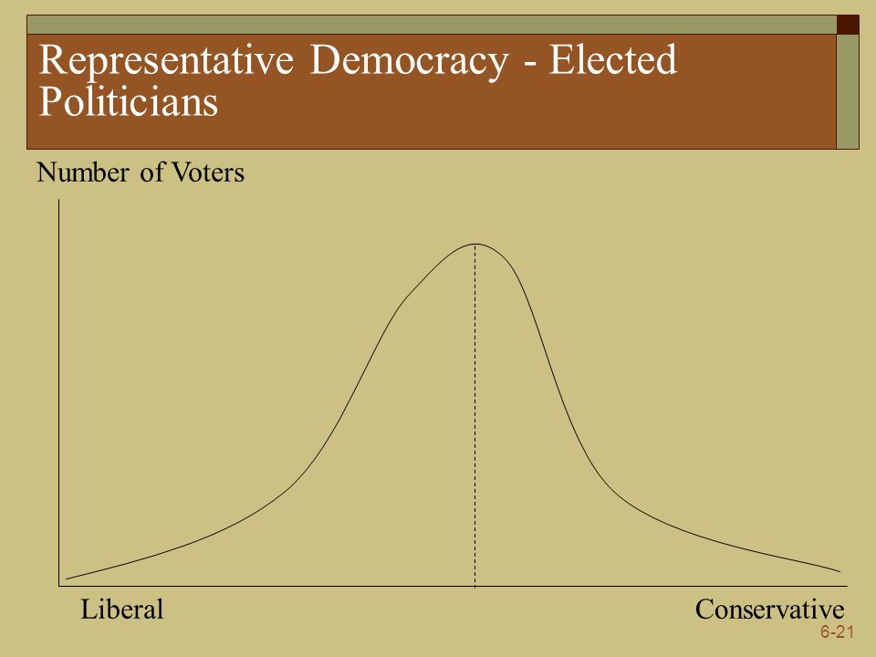6-21 Representative Democracy - Elected Politicians Number of Voters LiberalConservative