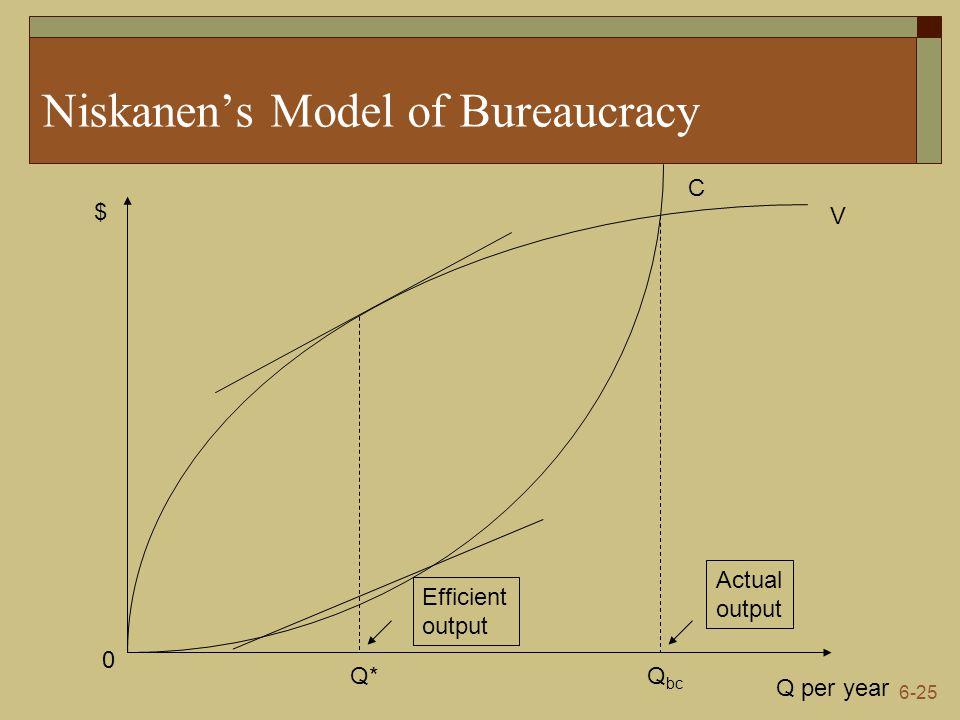 6-25 Niskanen's Model of Bureaucracy Q per year $ 0 V C Q* Efficient output Q bc Actual output