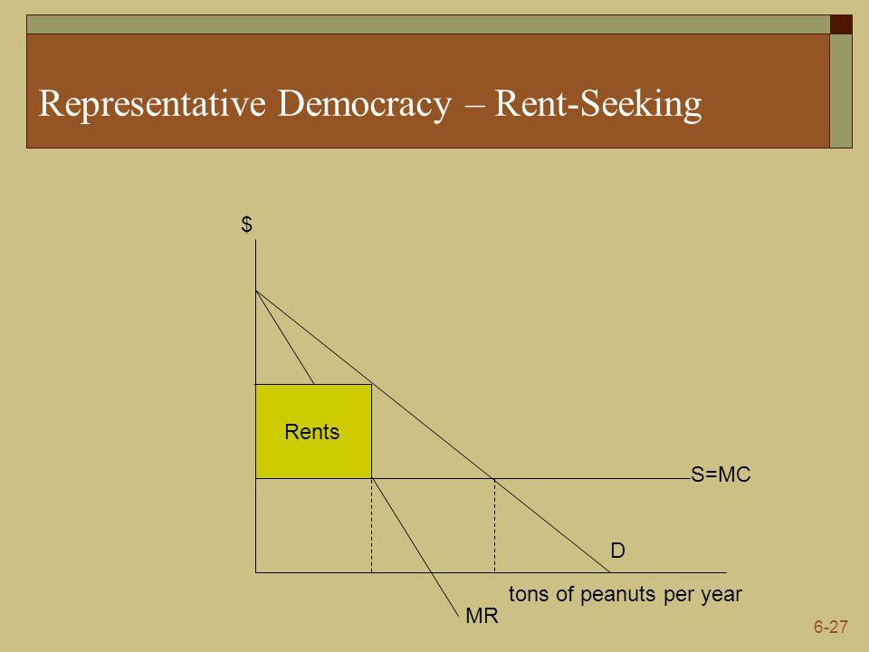6-27 Representative Democracy – Rent-Seeking tons of peanuts per year $ S=MC D MR Rents
