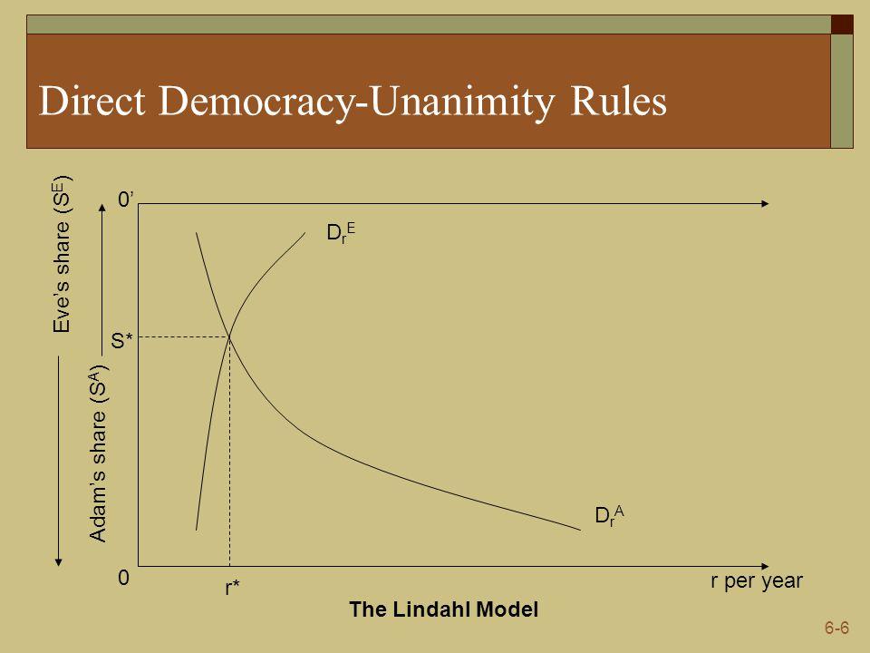 6-6 Direct Democracy-Unanimity Rules r per year 0 0' Adam's share (S A ) Eve's share (S E ) DrADrA The Lindahl Model DrEDrE r* S*