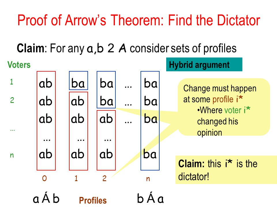 Change must happen at some profile i* Where voter i* changed his opinion Proof of Arrow's Theorem: Find the Dictator Claim : For any a,b 2 A consider