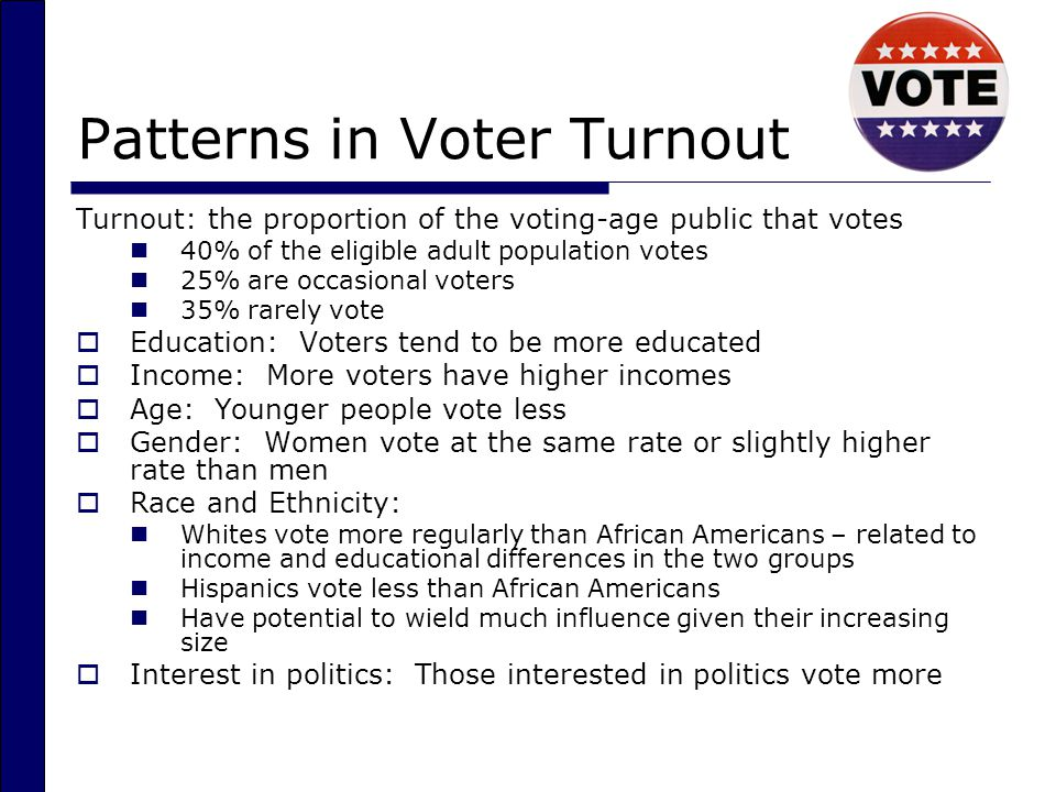 Patterns in Voter Turnout Turnout: the proportion of the voting-age public that votes 40% of the eligible adult population votes 25% are occasional voters 35% rarely vote  Education: Voters tend to be more educated  Income: More voters have higher incomes  Age: Younger people vote less  Gender: Women vote at the same rate or slightly higher rate than men  Race and Ethnicity: Whites vote more regularly than African Americans – related to income and educational differences in the two groups Hispanics vote less than African Americans Have potential to wield much influence given their increasing size  Interest in politics: Those interested in politics vote more