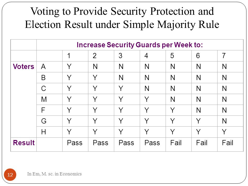 Voting to Provide Security Protection and Election Result under Simple Majority Rule 12 Increase Security Guards per Week to: 1234567 VotersAYNNNNNN BYYNNNNN CYYYNNNN MYYYYNNN FYYYYYNN GYYYYYYN HYYYYYYY Result Pass Fail In Em, M.