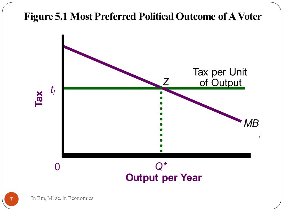 7 Figure 5.1 Most Preferred Political Outcome of A Voter Tax per Unit of Output titi MB i Q* Z Tax Output per Year 0 In Em, M.