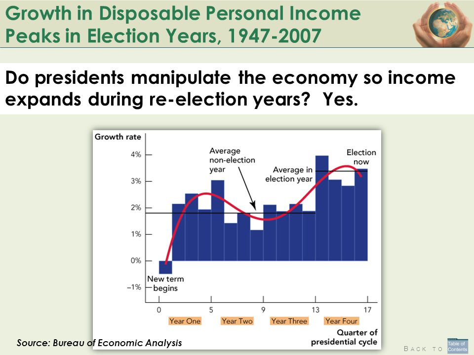 B ACK TO Growth in Disposable Personal Income Peaks in Election Years, 1947-2007 Do presidents manipulate the economy so income expands during re-election years.