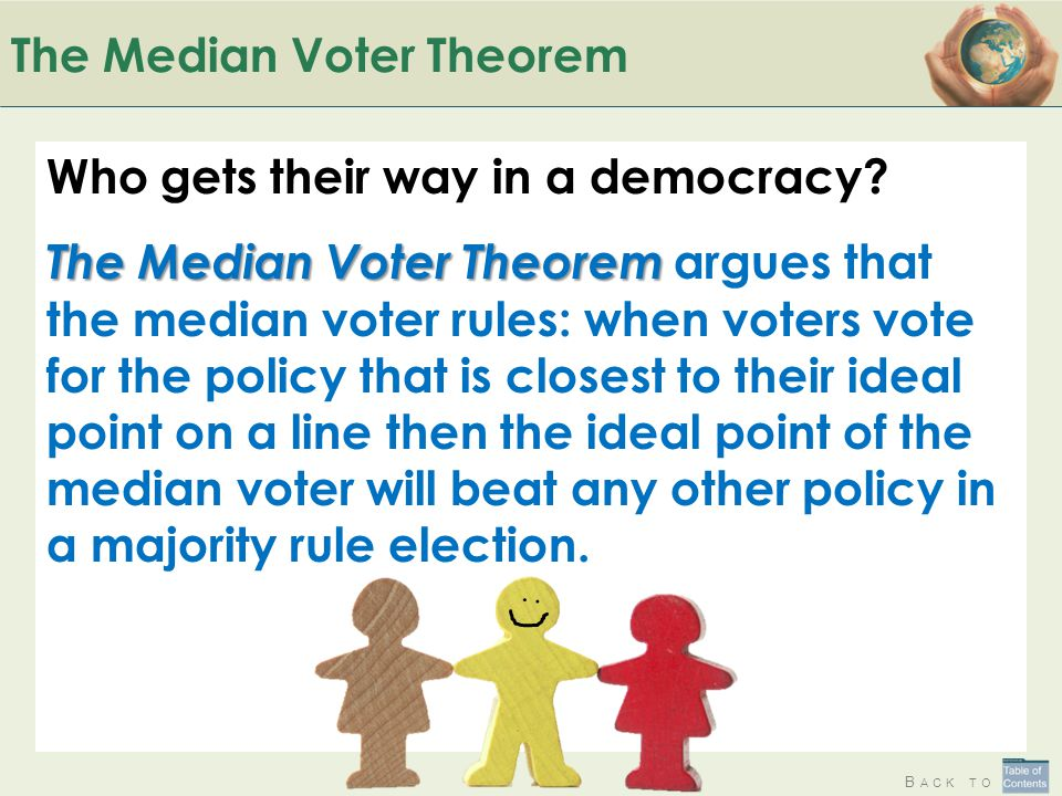 B ACK TO The Median Voter Theorem Who gets their way in a democracy.