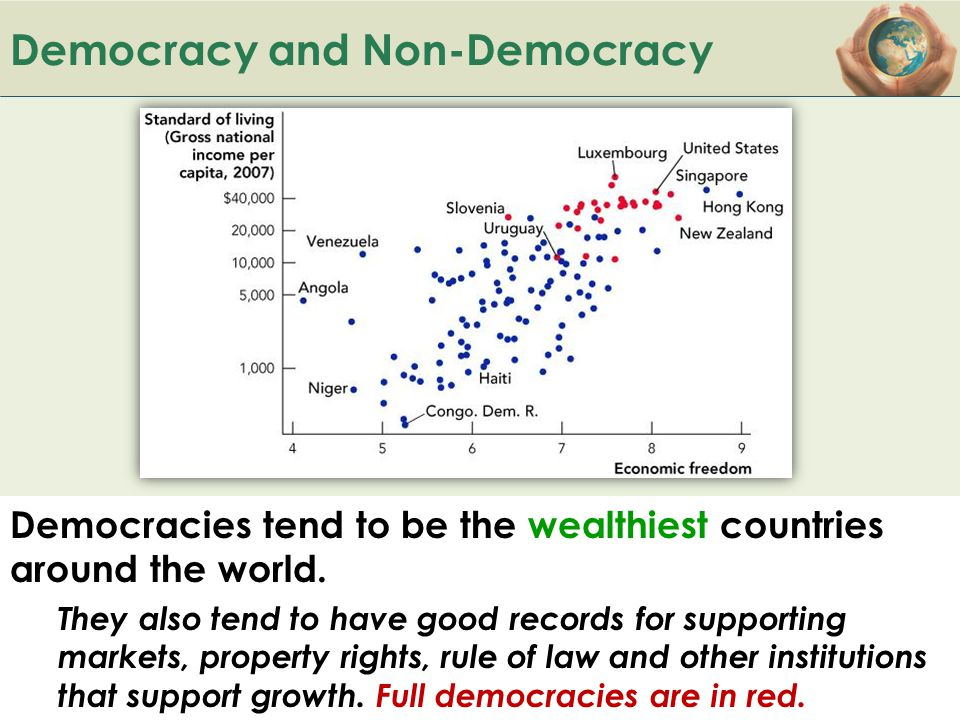 B ACK TO Democracy and Non-Democracy Democracies tend to be the wealthiest countries around the world.