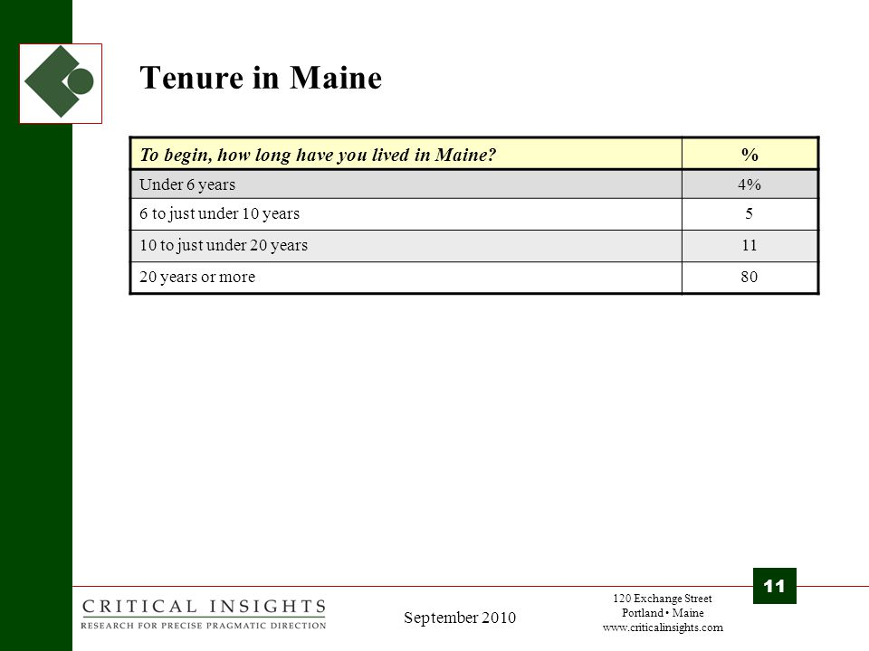 120 Exchange Street Portland Maine www.criticalinsights.com 11 September 2010 Tenure in Maine To begin, how long have you lived in Maine.