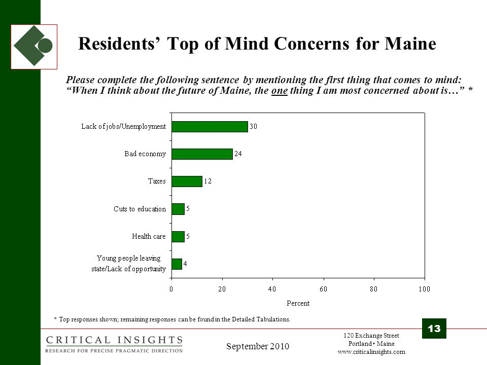 120 Exchange Street Portland Maine www.criticalinsights.com 13 September 2010 Residents' Top of Mind Concerns for Maine Please complete the following sentence by mentioning the first thing that comes to mind: When I think about the future of Maine, the one thing I am most concerned about is… * * Top responses shown; remaining responses can be found in the Detailed Tabulations.