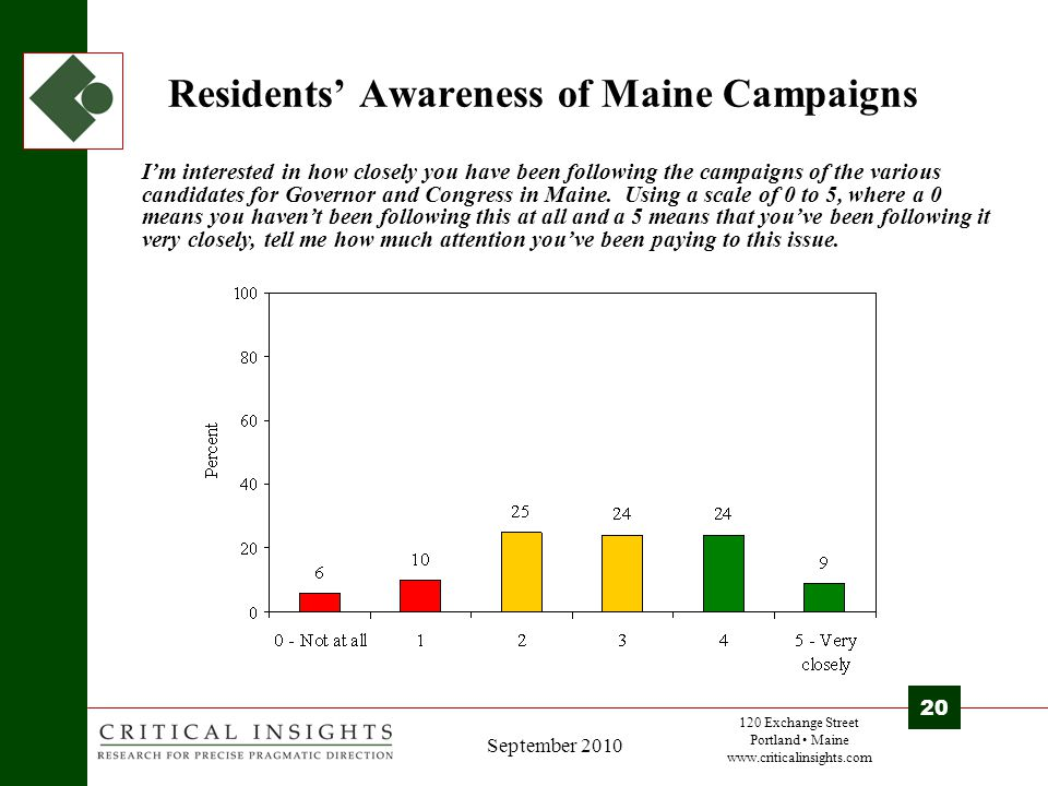 120 Exchange Street Portland Maine www.criticalinsights.com 20 September 2010 Residents' Awareness of Maine Campaigns I'm interested in how closely you have been following the campaigns of the various candidates for Governor and Congress in Maine.
