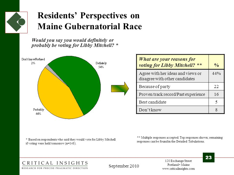 120 Exchange Street Portland Maine www.criticalinsights.com 23 September 2010 Residents' Perspectives on Maine Gubernatorial Race Would you say you would definitely or probably be voting for Libby Mitchell.