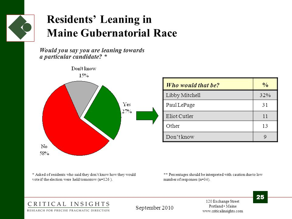 120 Exchange Street Portland Maine www.criticalinsights.com 25 September 2010 Residents' Leaning in Maine Gubernatorial Race Who would that be.
