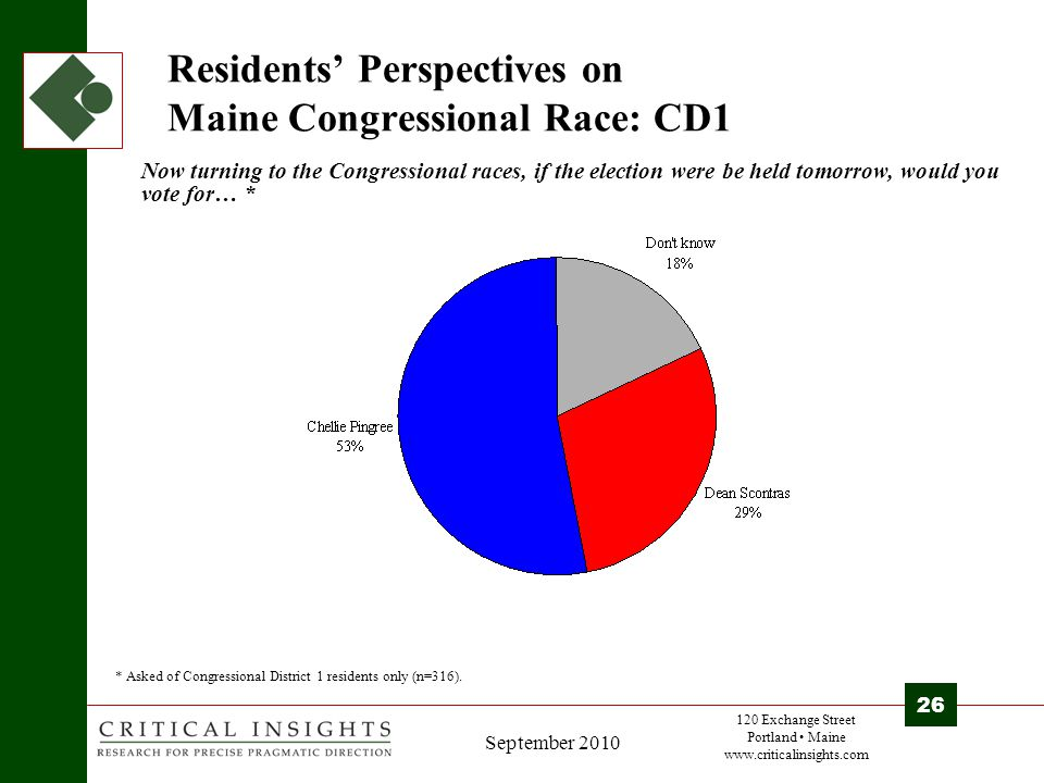 120 Exchange Street Portland Maine www.criticalinsights.com 26 September 2010 Residents' Perspectives on Maine Congressional Race: CD1 Now turning to the Congressional races, if the election were be held tomorrow, would you vote for… * * Asked of Congressional District 1 residents only (n=316).
