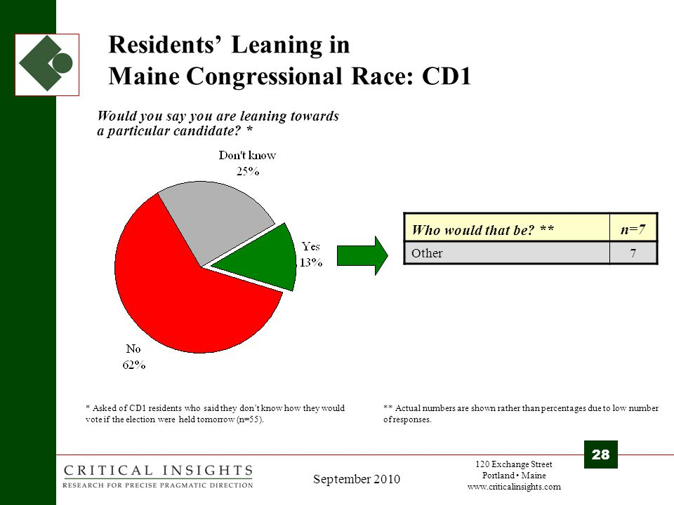 120 Exchange Street Portland Maine www.criticalinsights.com 28 September 2010 Residents' Leaning in Maine Congressional Race: CD1 * Asked of CD1 residents who said they don't know how they would vote if the election were held tomorrow (n=55).