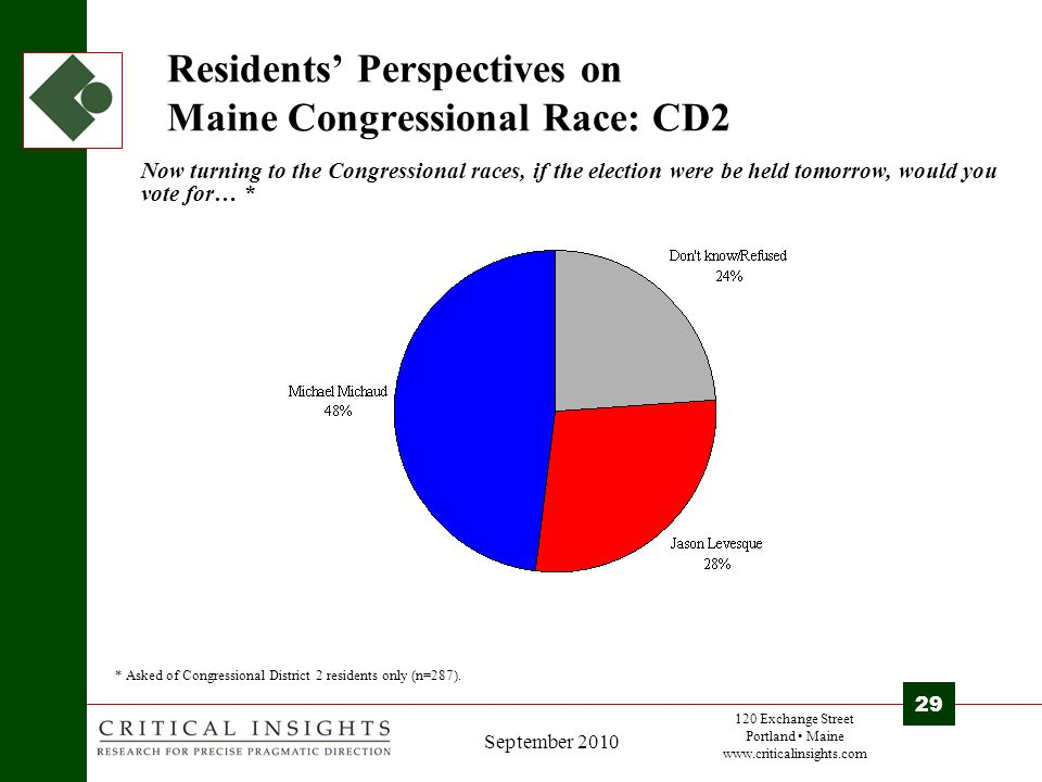 120 Exchange Street Portland Maine www.criticalinsights.com 29 September 2010 Residents' Perspectives on Maine Congressional Race: CD2 Now turning to