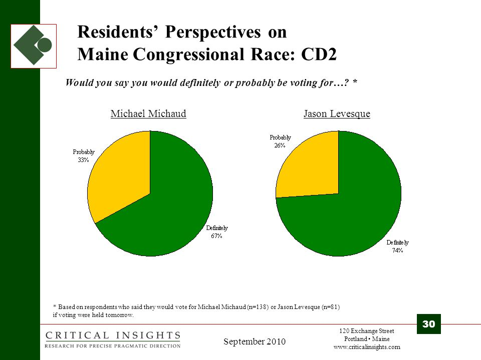 120 Exchange Street Portland Maine www.criticalinsights.com 30 September 2010 Residents' Perspectives on Maine Congressional Race: CD2 Would you say you would definitely or probably be voting for….