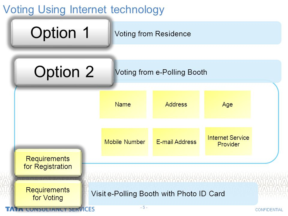 CONFIDENTIAL Voting Using Internet technology Voting from Residence Voting from e-Polling Booth Visit e-Polling Booth with Photo ID Card Internet Service Provider NameAddressAge Mobile NumberE-mail Address - 5 -