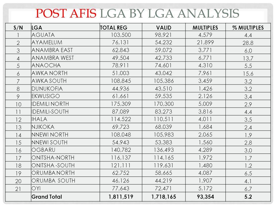 POST AFIS LGA BY LGA ANALYSIS S/NLGATOTAL REGVALIDMULTIPLES% MULTIPLES 1 AGUATA103,50098,9214,579 4.4 2 AYAMELUM76,13154,23221,899 28.8 3 ANAMBRA EAST62,84359,0723,771 6.0 4 ANAMBRA WEST49,50442,7336,771 13.7 5 ANAOCHA78,91174,6014,310 5.5 6 AWKA NORTH51,00343,0427,961 15.6 7 AWKA SOUTH108,845105,3863,459 3.2 8 DUNUKOFIA44,93643,5101,426 3.2 9 EKWUSIGO61,66159,5352,126 3.4 10 IDEMILI NORTH175,309170,3005,009 2.9 11 IDEMILI-SOUTH87,08983,2733,816 4.4 12 IHALA114,522110,5114,011 3.5 13 NJIKOKA69,72368,0391,684 2.4 14 NNEWI NORTH108,048105,9832,065 1.9 15 NNEWI SOUTH54,94353,3831,560 2.8 16 OGBARU140,782136,4934,289 3.0 17 ONITSHA-NORTH116,137114,1651,972 1.7 18 ONITSHA -SOUTH121,111119,6311,480 1.2 19 ORUMBA NORTH62,75258,6654,087 6.5 20 ORUMBA SOUTH46,12644,2191,907 4.1 21 OYI77,64372,4715,172 6.7 Grand Total1,811,5191,718,16593,3545.2