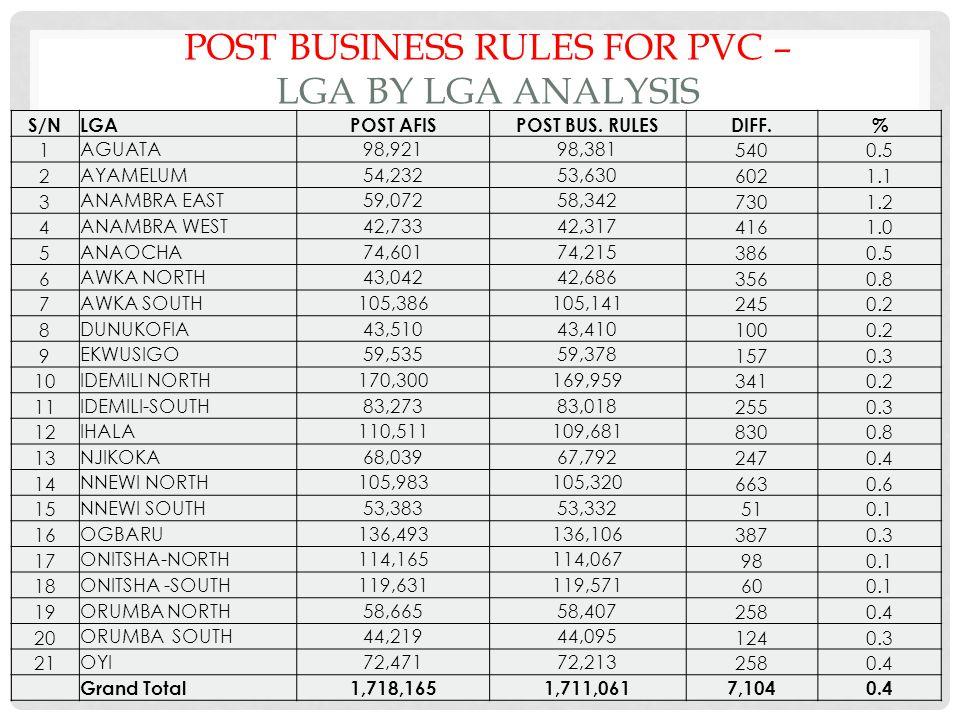 POST BUSINESS RULES FOR PVC – LGA BY LGA ANALYSIS S/NLGAPOST AFISPOST BUS.