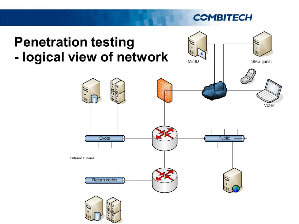 Penetration testing - logical view of network