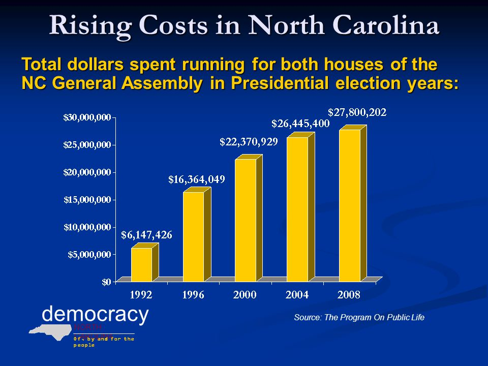 democracy NORTH CAROLINA Of, by and for the people The Problem Is Systemwide Sample 2008 fundraising and spending totals: Kay Hagan Bev PerdueWalter Dalton Elizabeth DolePat McCrory Robert Pittenger $ 17.7 million $ 8.5 million $ 2.7 million $ 19.5 million $ 5.6 million $ 6.4 million