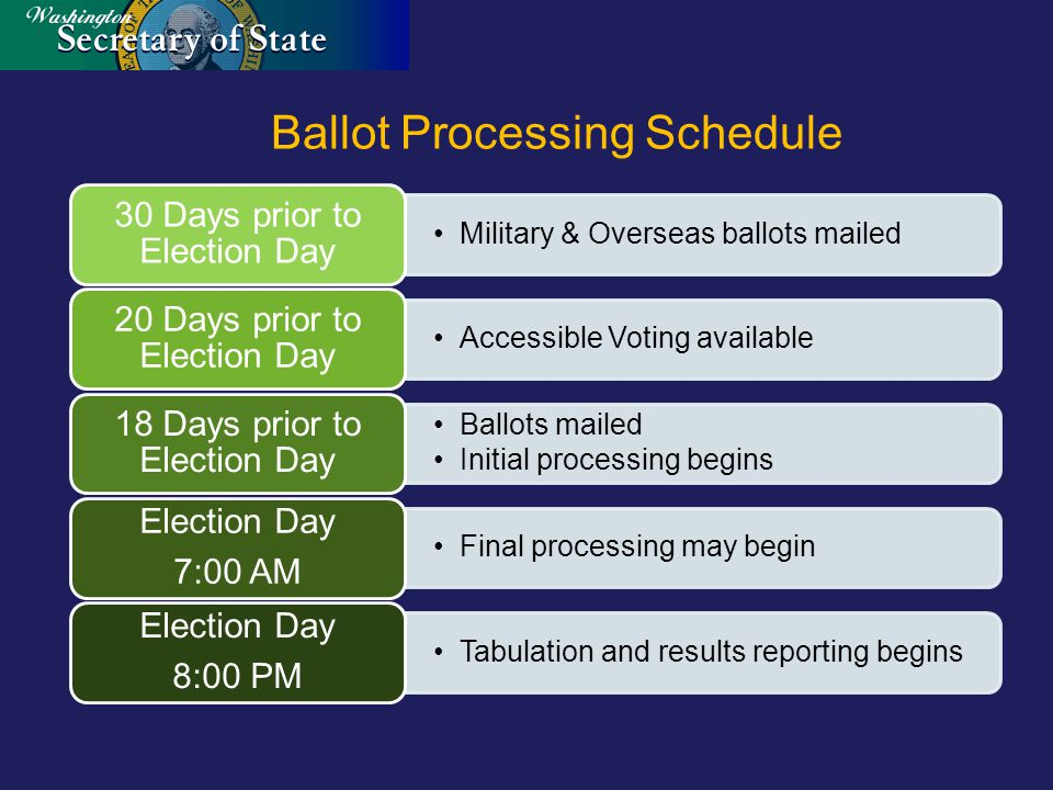 Ballot Processing Schedule Military & Overseas ballots mailed 30 Days prior to Election Day Accessible Voting available 20 Days prior to Election Day Ballots mailed Initial processing begins 18 Days prior to Election Day Final processing may begin Election Day 7:00 AM Tabulation and results reporting begins Election Day 8:00 PM