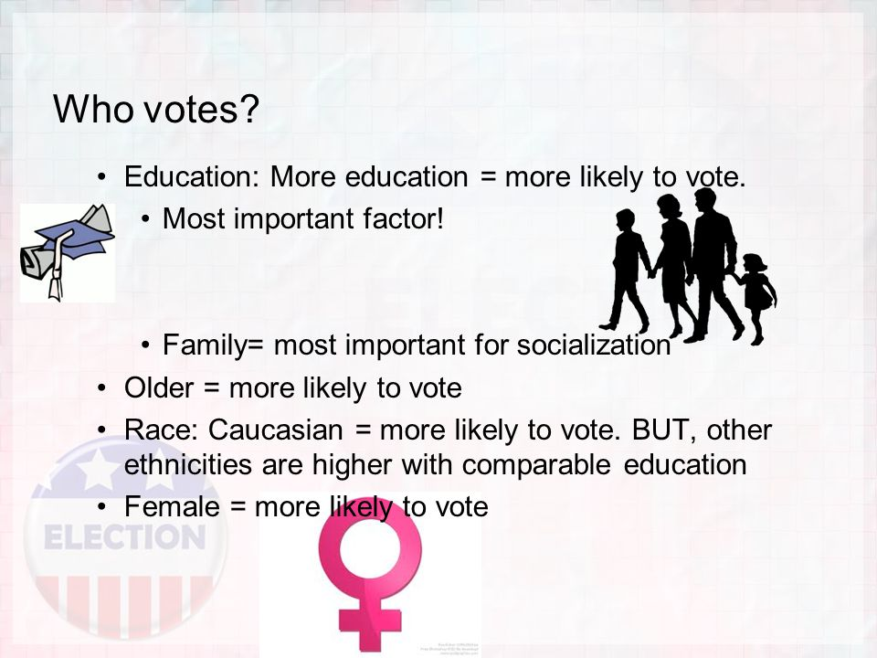 Who votes. Education: More education = more likely to vote.