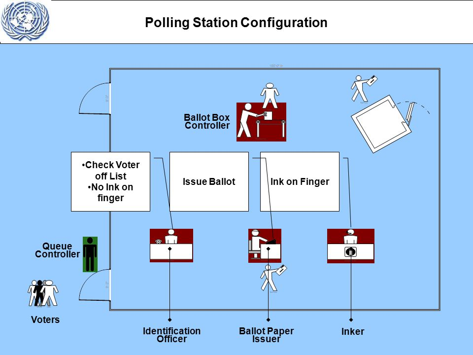 Check Voter off List No Ink on finger Ink on Finger Polling Station Configuration Voters Queue Controller Ballot Box Controller Identification Officer Ballot Paper Issuer Inker Presiding Officer Issue Ballot