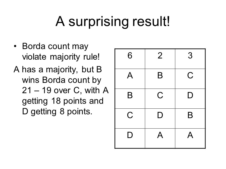 A surprising result. Borda count may violate majority rule.