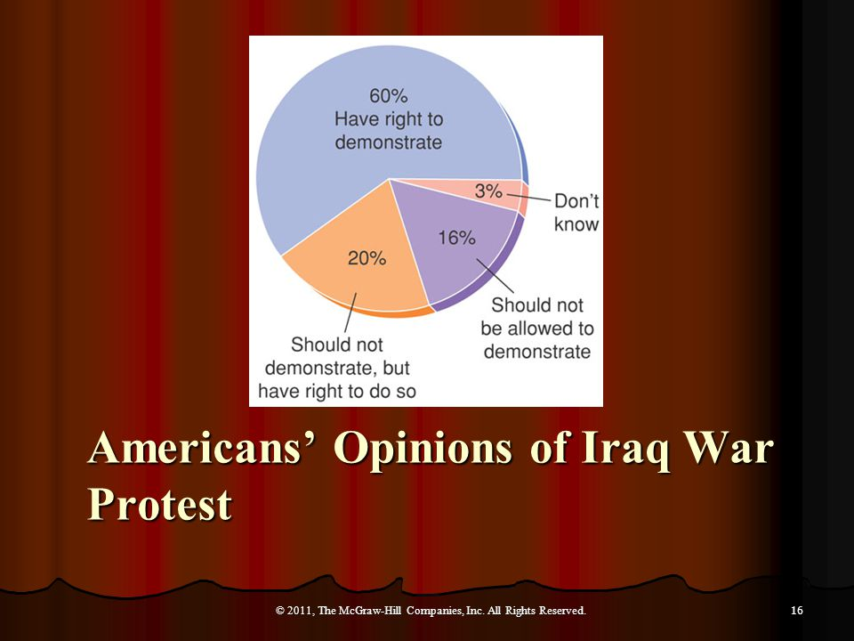 Americans' Opinions of Iraq War Protest © 2011, The McGraw-Hill Companies, Inc.