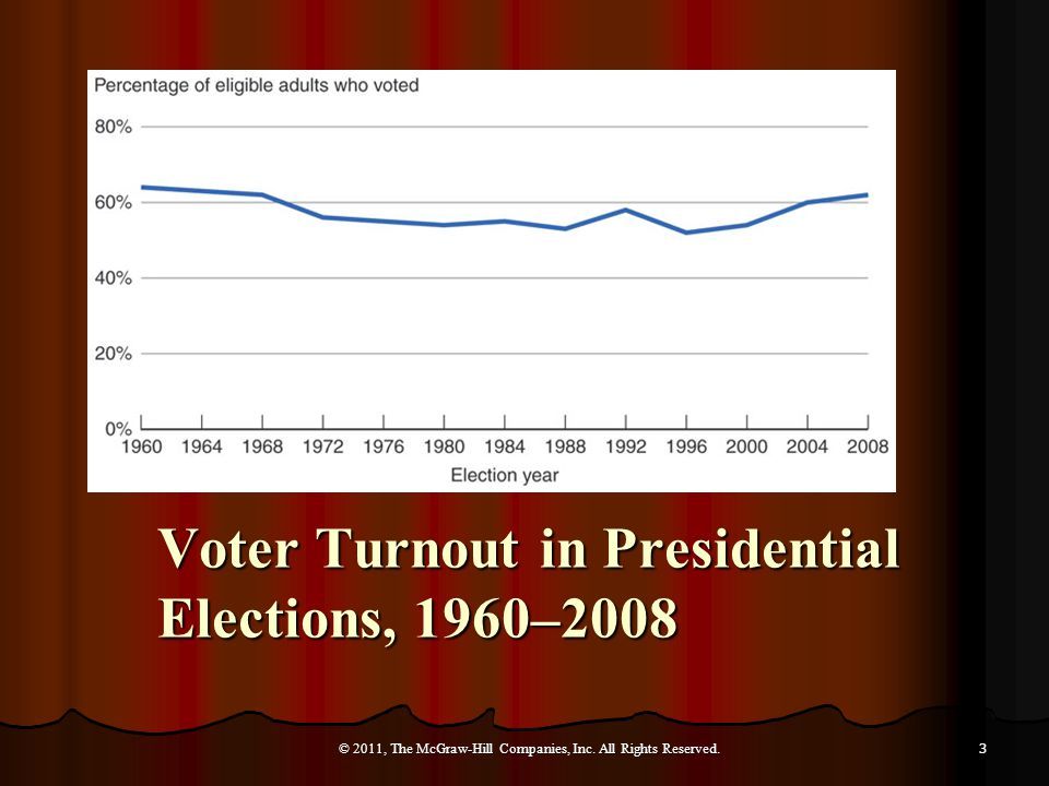 Voter Turnout in Presidential Elections, 1960–2008 © 2011, The McGraw-Hill Companies, Inc.